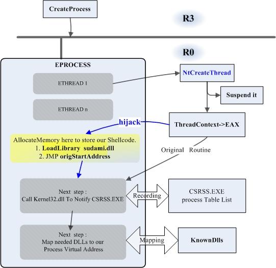 N种内核注入DLL的思路及实现